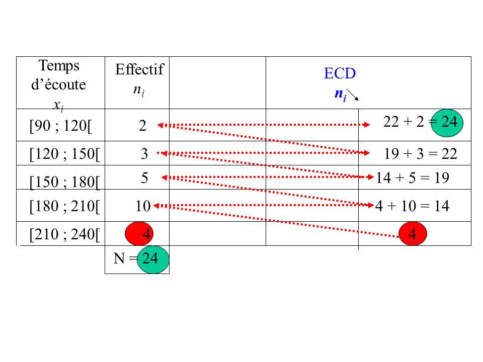 Temps d'écoute xi. Effectif. ni. ECD. ni. 22 + 2 = 24. [90 ; 120[ 2. [120 ; 150[ 3. 19 + 3 = 22.